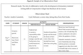 Observation Chart For Students The Role Of Collaborative Work In The Development Of