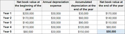 Depreciation Schedule Calculator Straight Line Depreciation Method Definition Formula
