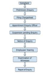 How To Conduct Disciplinary Inquiry Under The Industrial