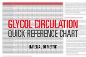 Glycol Circulation Conversion Chart Kimray Blog