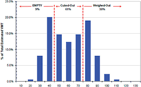 Tractor Trailer Weight Distribution Chart 5 Vehicle Technologies For Reducing Load Specific Fuel