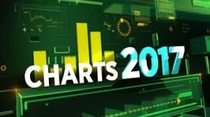 Chart Top 2017 Charts 2017 Mitesh Thackers Top Picks Outlook On Nifty