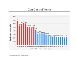Morning Joe Charts Us Has Too Many Guns Steve Rattner
