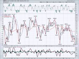 Nysi Chart Stock Market 50 Retracement The Market Oracle