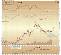 Silver Price Chart 1 Month Silver Price Forecast Silver Prices Are Poised To Explode