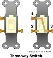 three way lights how three way switches work howstuffworks How Does A 3 Way Switch Work Diagram how three way switches work Three-Way Switch Diagram for Dummies