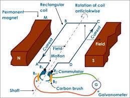 Electric generator physics Motors Images Of Electric Generator Gcse Youtube Electric Generator Electric Generator Gcse