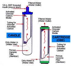 water filter diagram. Ceramic Filtration Diagram Water Filter ,