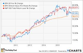 Brk B Stock Quote Beauteous Brk B Stock Quote Magnificent Berkshire Hathaway Fails Warren