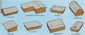 Most Common Roof Styles