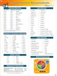 Culinary Math Conversion Chart Amazon Com Culinary Art Kitchen Measurements Poster