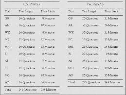 Army Asvab Score Chart Www Prosvsgijoes Org