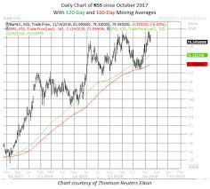 Kohls Stock Could Catch A Lift Next Week