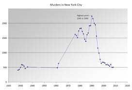 Timeline Of New York City Wikipedia