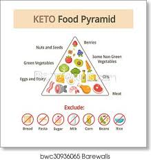 Keto Chart Of Foods Keto Food Pyramid Art Print Poster