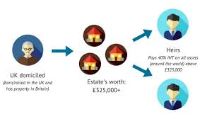 Attorney General Tax Chart 2018 Expat Guide To Property Tax In The Uk In 2019
