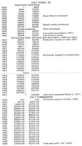 Colt Serial Number Chart The M1911 Pistols Organization Forums Site
