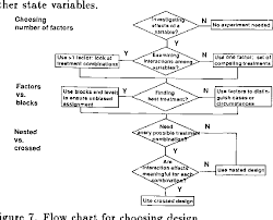 Figure 7 From Experimental Design And Analysis In Software