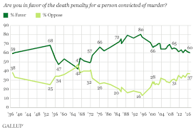u s death penalty support at % 161025dp 1