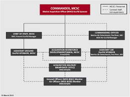 Marine Corps Officer Mos Chart Marine Corps Systems Command Command Staff Acquisition