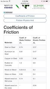 Coefficient Of Static Friction Chart What Is The Coefficient Of Friction For Wood On Wood Quora