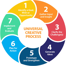 Training Design Process 7 Steps Creative Process New Improved