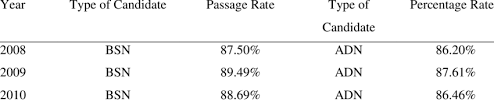 Adn Vs Bsn Nclex Rn Results For Bsn Versus Adn Graduates From 2008 2010