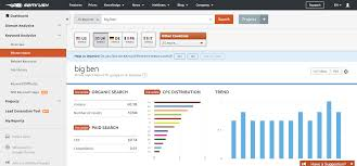 5 best keyword research tools guerrilla geek semrush is a great tool for competitive research which means you can out what your competitors are ranking for and mount a counter offensive some