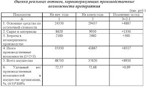 Электронная библиотека Анализ динамики состава структуры  Данные таблицы 2 2 свидетельствуют об увеличении стоимости реальных активов в отчетном периоде на 6517 тыс руб или на 18 44%