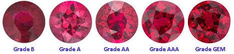 Ruby Gemstone Color Chart Ruby Gemstone Color Grade Value Origin And Phenomena