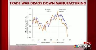 Rattners Charts Show More Evidence Of Slowing Economy