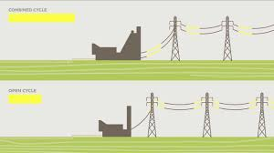 electric generator diagram for kids. How Does Natural Gas Generate Electricity? Electric Generator Diagram For Kids B