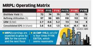 Magalore Refinery And Petrochemicals Moves Up The Charts On