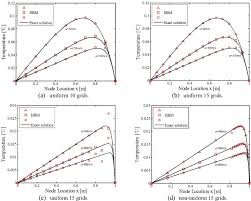 half boundary method for steady state