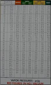 407c Freon Pt Chart 41 Unmistakable 134a Pressure Temp Chart
