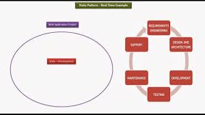 Java Project Design Example Java Ee State Design Pattern Real Time Example Project
