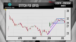Stitch Fix Stock Chart Cramer Four Stocks Are Putting Up A Fight Against Amazon In