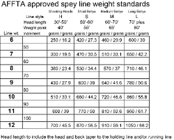 Grain Weight Conversion Chart Standard Fly Line Weight Charts