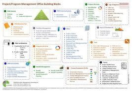 Project Portfolio Management Process Flow Chart Www