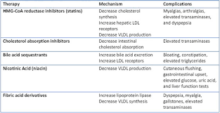 Vldl Cholesterol Levels Chart Good Cholesterol Levels Online Charts Collection