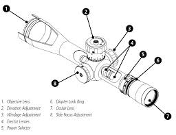 Rifle Scope Power Chart Comprehensive Guide To Rifle Scopes Best Rifle Scope