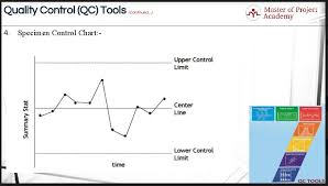 Lean Six Sigma Control Chart Measure Phase Control Chart How To Measure Process Variation