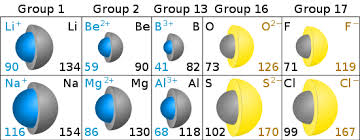 ionic size definition of ion chemistry dictionary