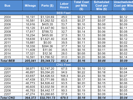 Total Work Order Maintenance Costs Evaluation Period Download Table
