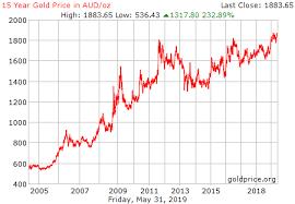 Gold Price Chart History Australia Commodity Market Crude Oil