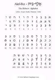 Hebrew Language Com The Alef Bet