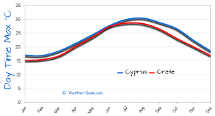 Cyprus Climate Chart Cyprus Or Crete Weather
