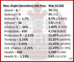 Mod Chart A Finalized Chart On Maximum Single Secondary Stat Procs