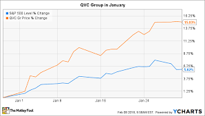 Why Qvc Group Stock Gained 15 In January The Motley Fool