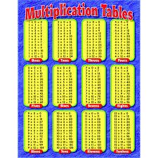 Chart Multiplication Tables Gr - Learning Charts Online | Teacher ...